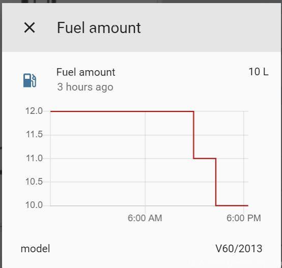 Diesel nivå graf