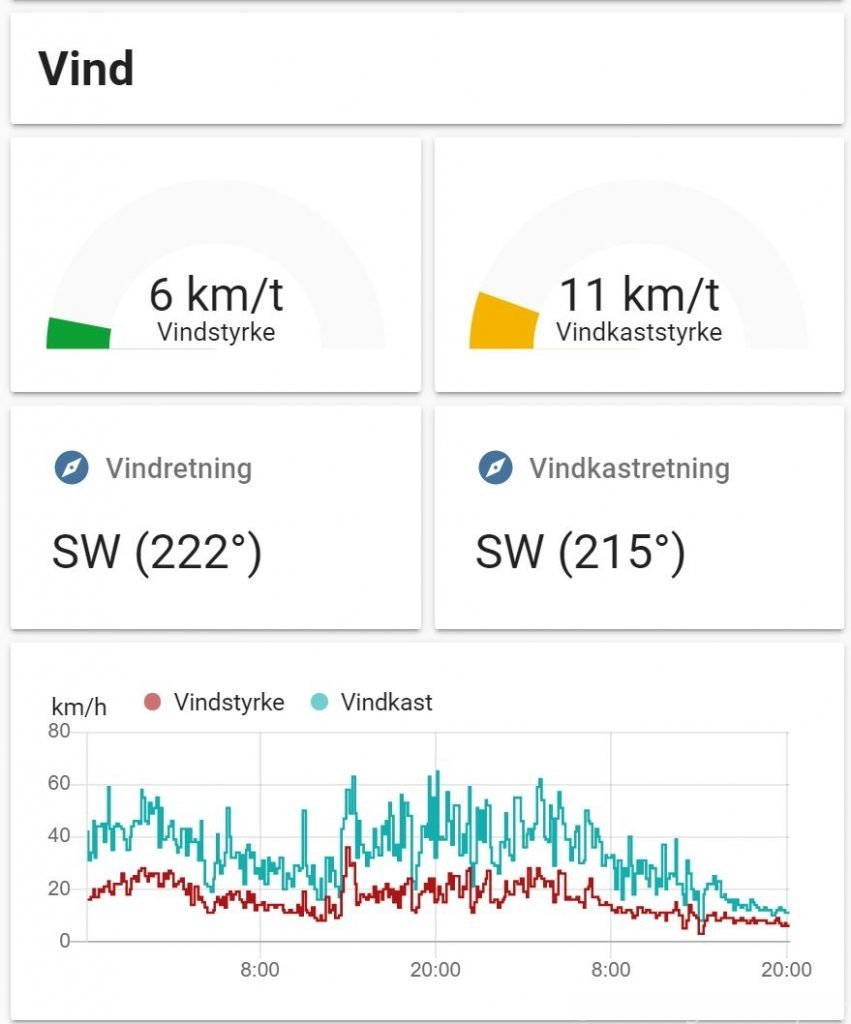 Netatmo vindsensor informasjon